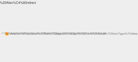 Nationalitati Satul Alexăndreni